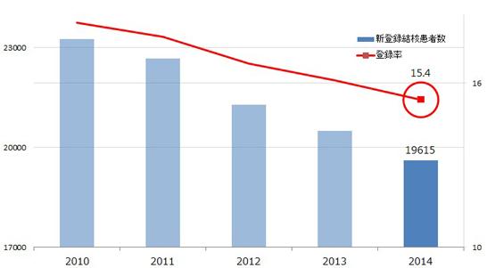 肺結核の統計グラフ