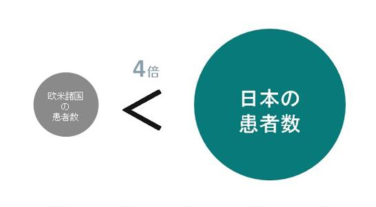 日本は肺結核中進国