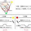 心電図のベクトル